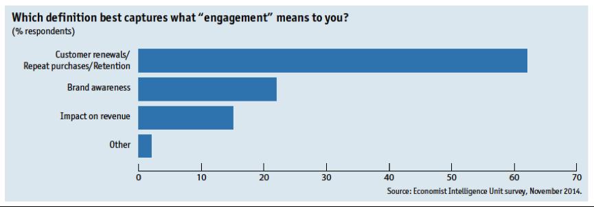 Economist Intelligence Unit survey