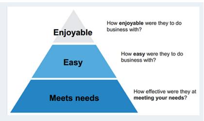 Meets needs - Easy - Enjoyable