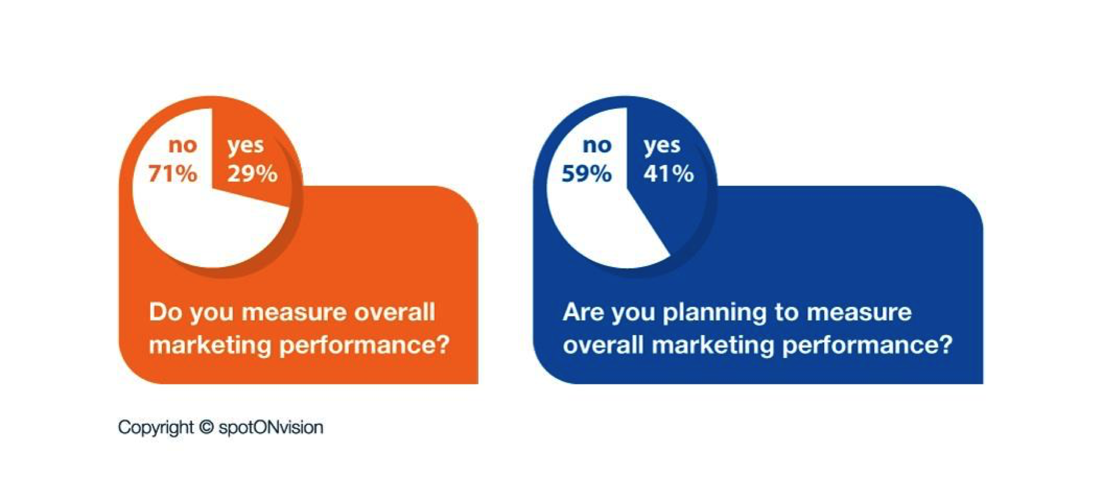 Marketing performance measures