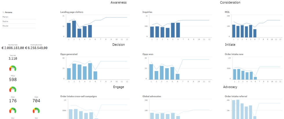 Example dashboard view
