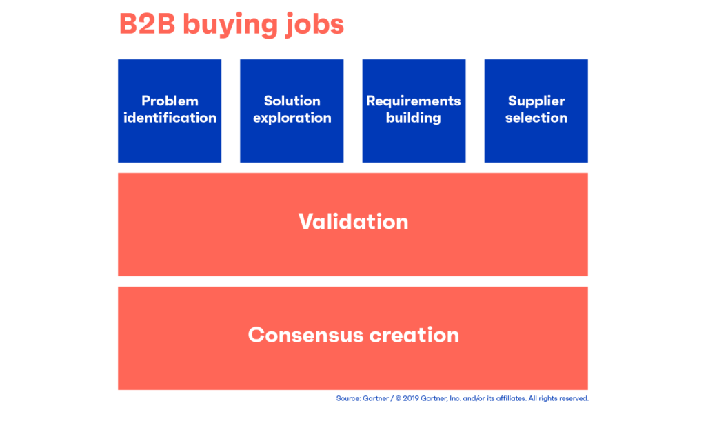 buyer-enablement-buying-jobs