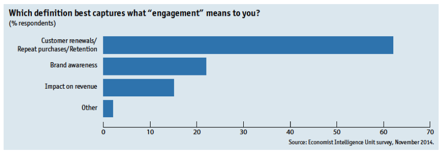 Which definition best captures what 'engagement' means to you?