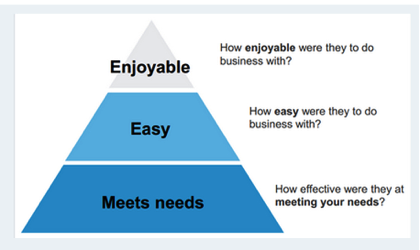 Meets needs - Easy - Enjoyable