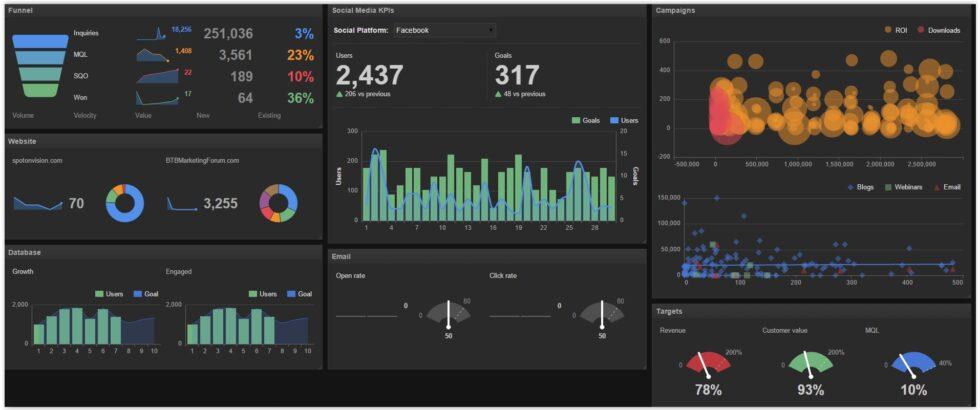 marketing performance dashboards