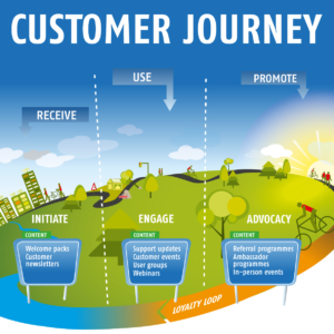 E-book: Customer Journey do's en dont's