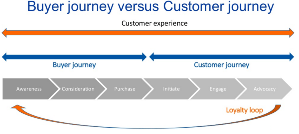 buyer - customer journey