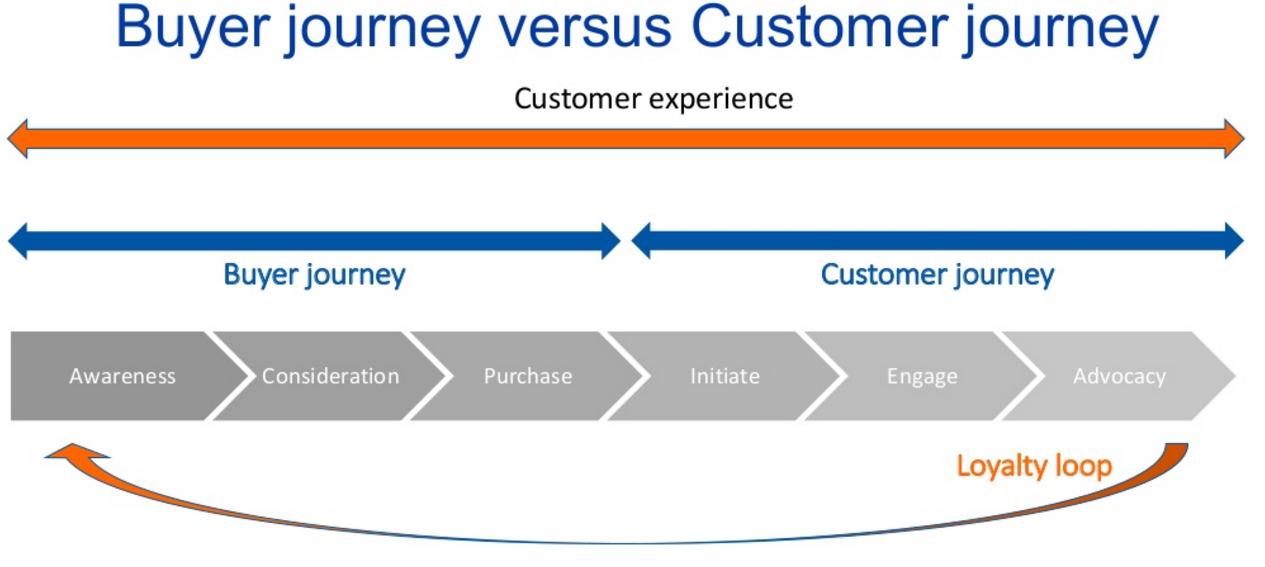 Buyer journey versus customer journey