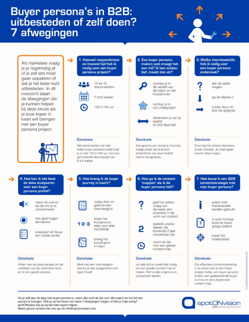 Infographic - Buyer Persona in B2B: uitbesteden of zelf doen?