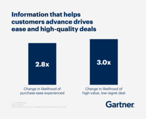 Information that helps customers advance