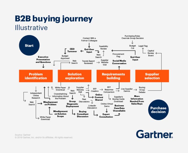 B2B buying journey - Gartner