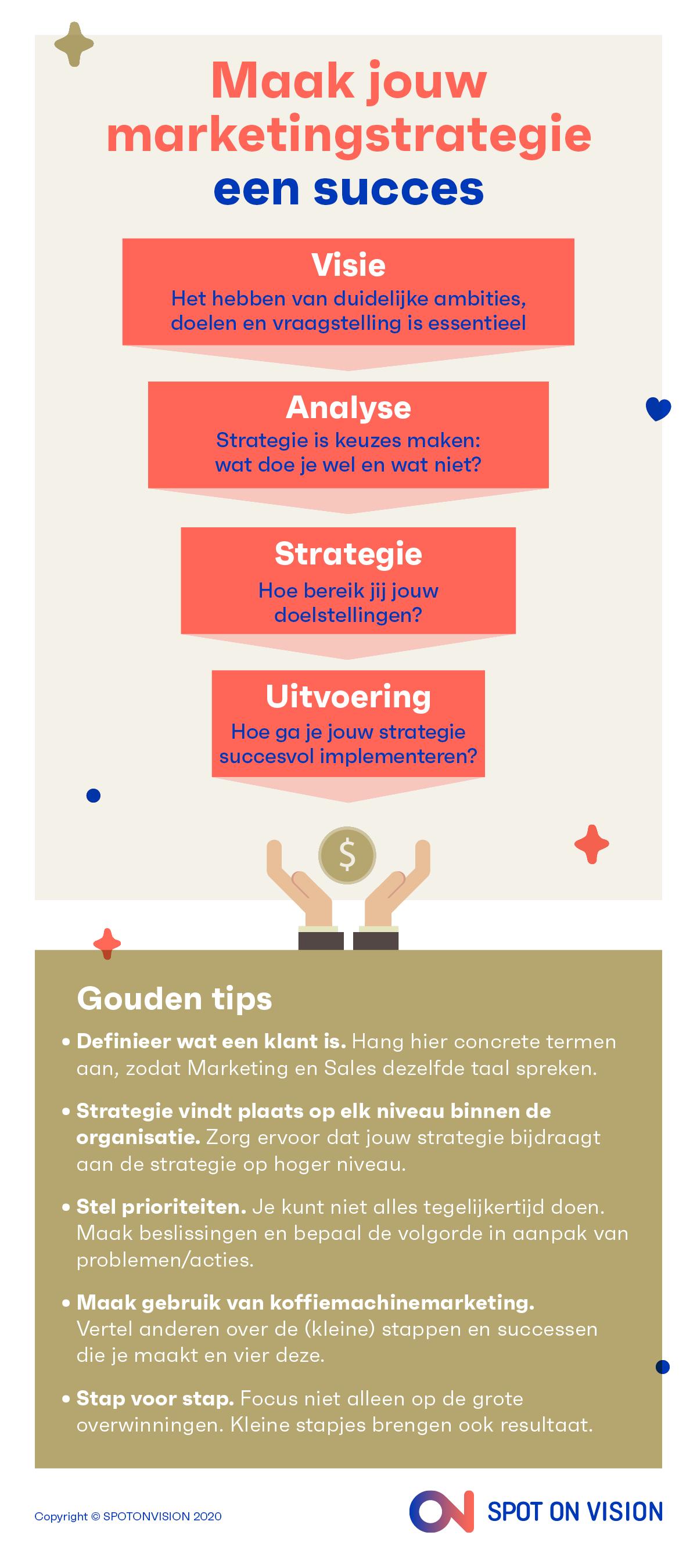 Infographic Marketingplan