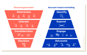 account based marketing demand generation vs abm
