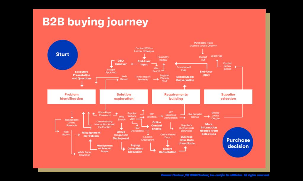 buyer-enablement-b2b-buyer-journey-niet-lineair