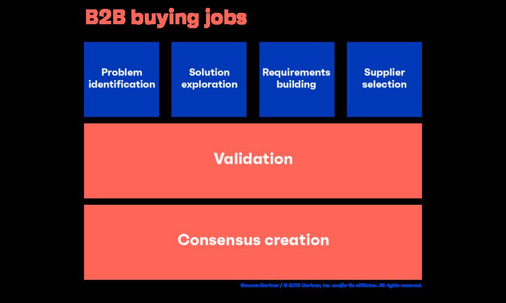 buyer-enablement-buying-jobs