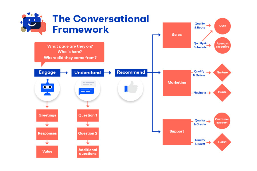 conversational marketing framework spotonvision