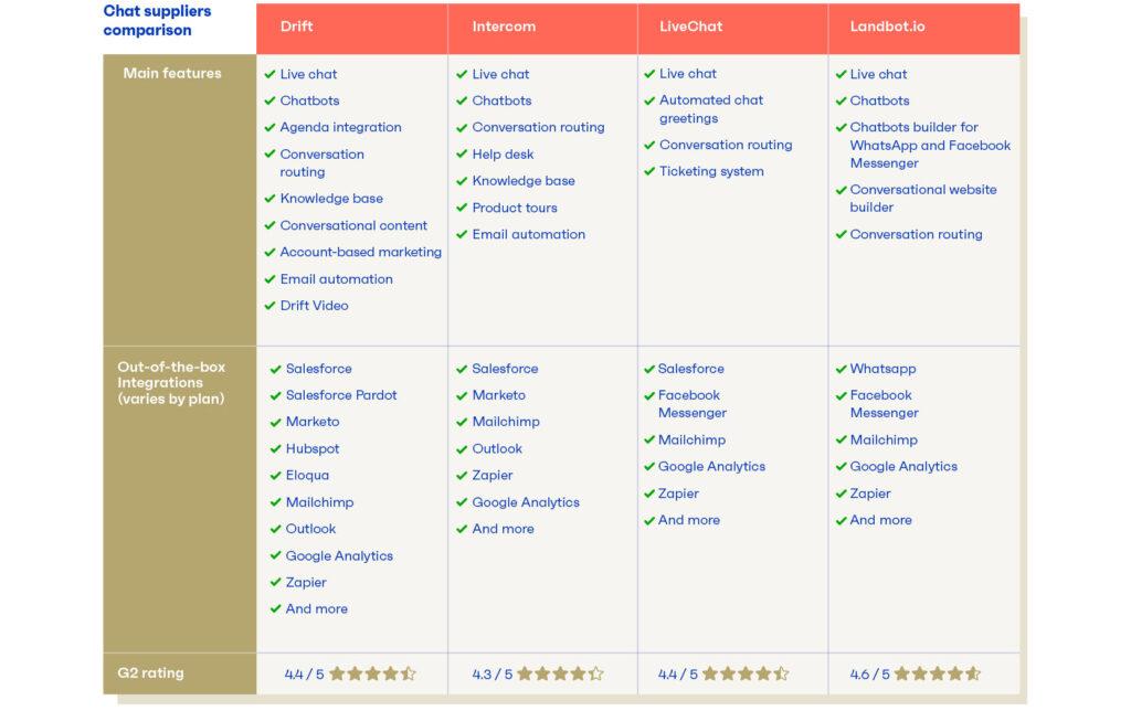 Vergelijkingstabel belangrijkste functionaliteiten en integraties chat software