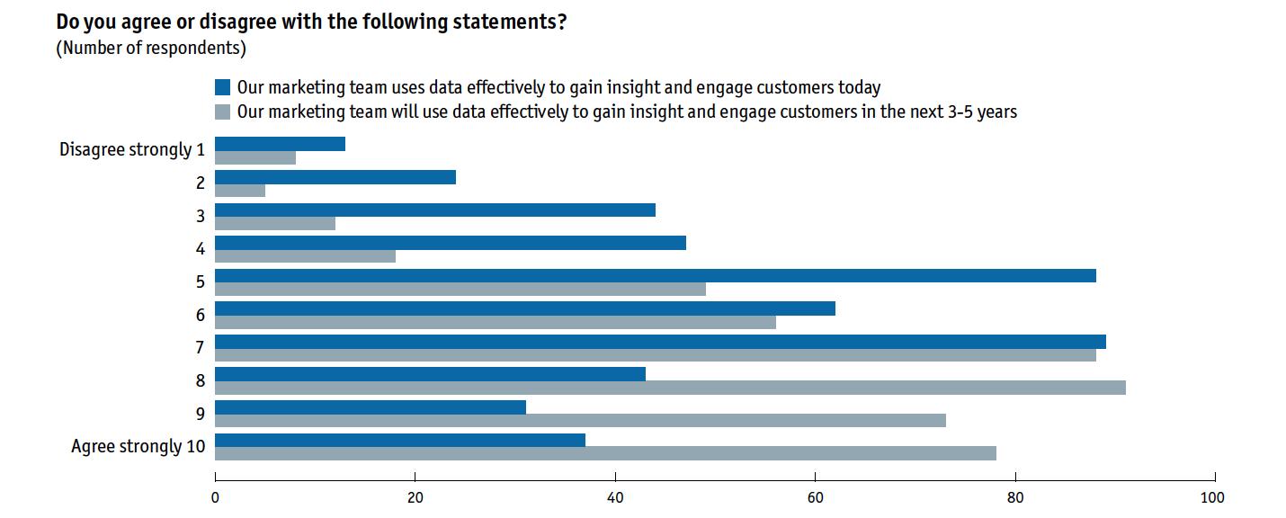 Marketing team and data usage