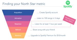 The Spotify funnel, 5 steps